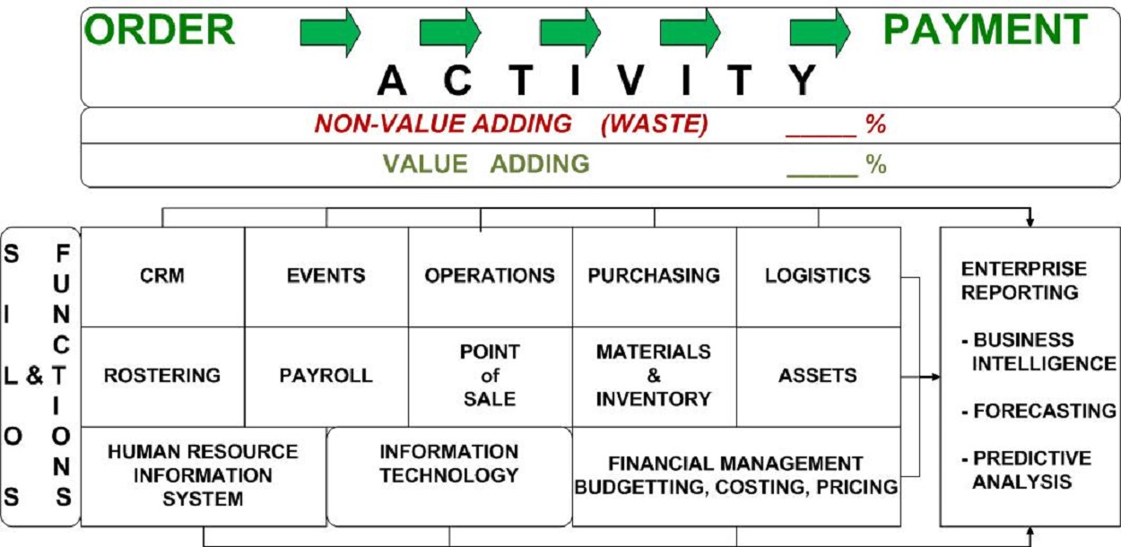 Value adding and Waste across the Value stream from Order to Payment