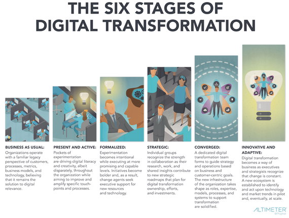 6 stages digital transformation Brian Solis